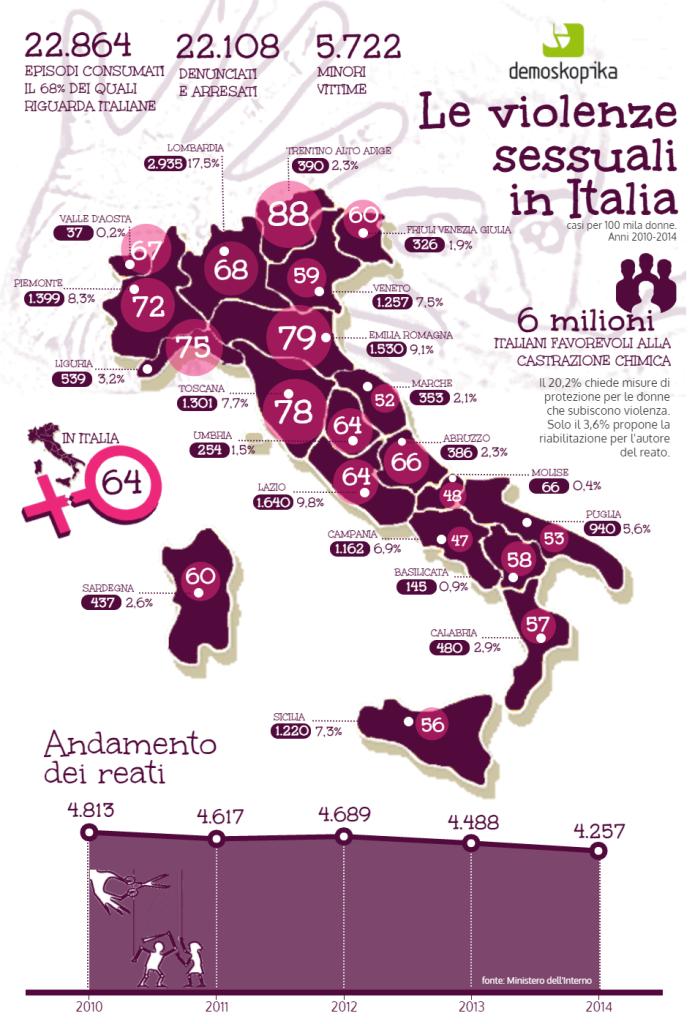 infografica violenza sessuale