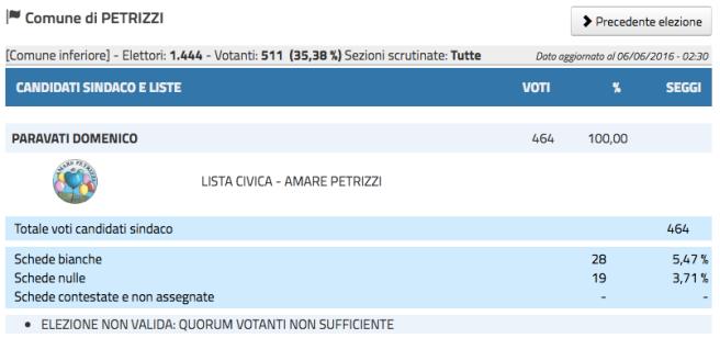 amministrativeCZ2016 Petrizzi